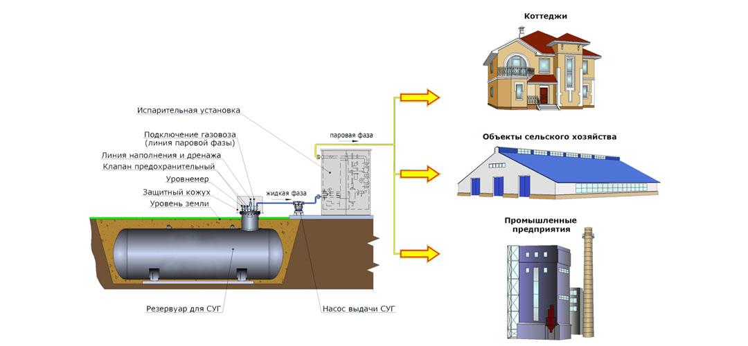 газовый проект